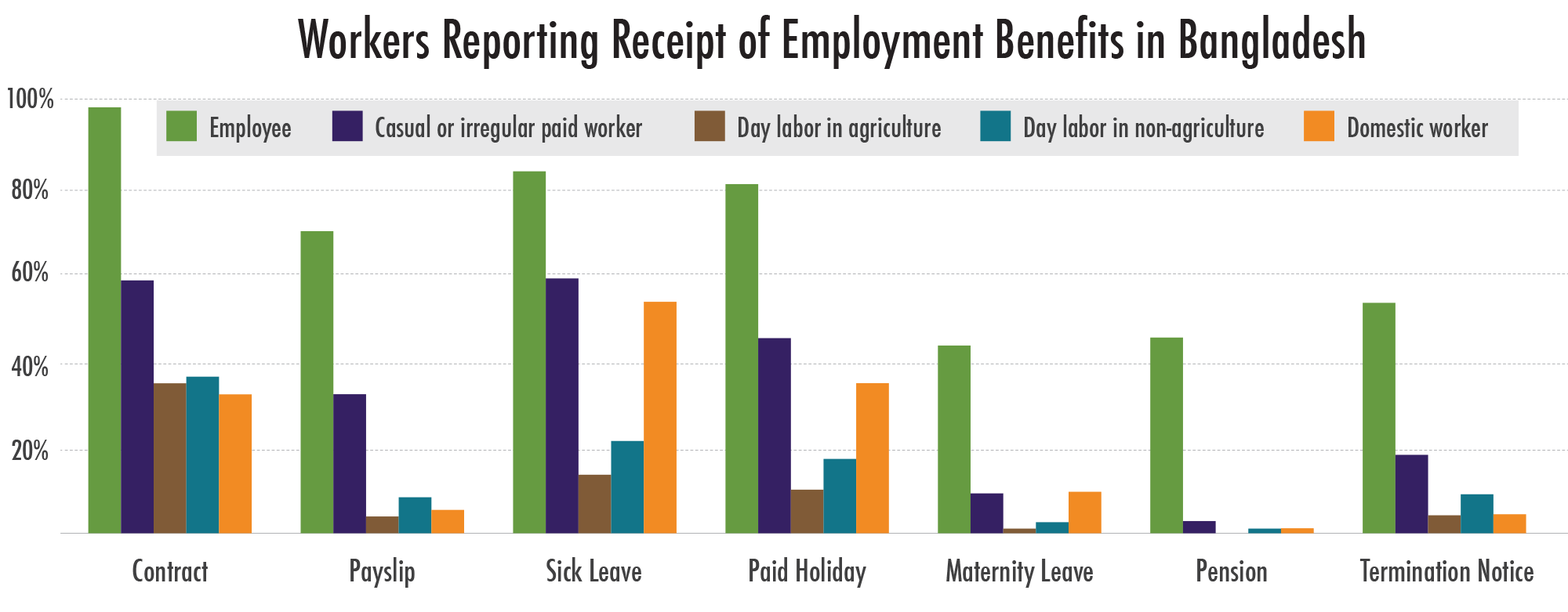 Workers reporting receipt of employment benefits in Bangladesh