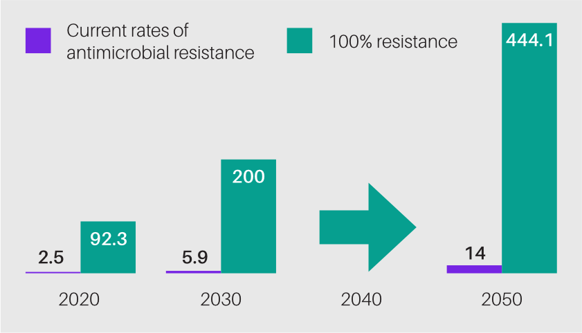A chart of the global working-age population lost to drug-resistant 'superbugs', in millions.