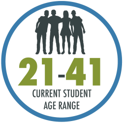 The age range of current students is 21 to 41 years old; the average age of incoming students is 29.