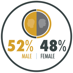 There is a fairly even split between male and female students. Currently, our student population is 48% female.
