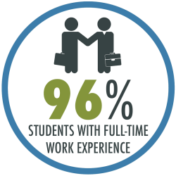 96% of students come to Pardee RAND with full-time work experience.
