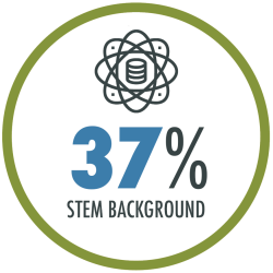 37% of students at Pardee RAND have a background in STEM (science, technology, engineering, and math).