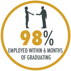 98% of our alumni receive one or more job offers in their chosen field within 6 months of graduating.