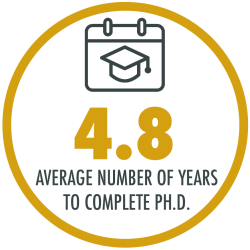 Students complete their Ph.D. in an average of 4.8 years. At 71%, our 10-year completion rate is one of the highest for any Ph.D. program in the country.