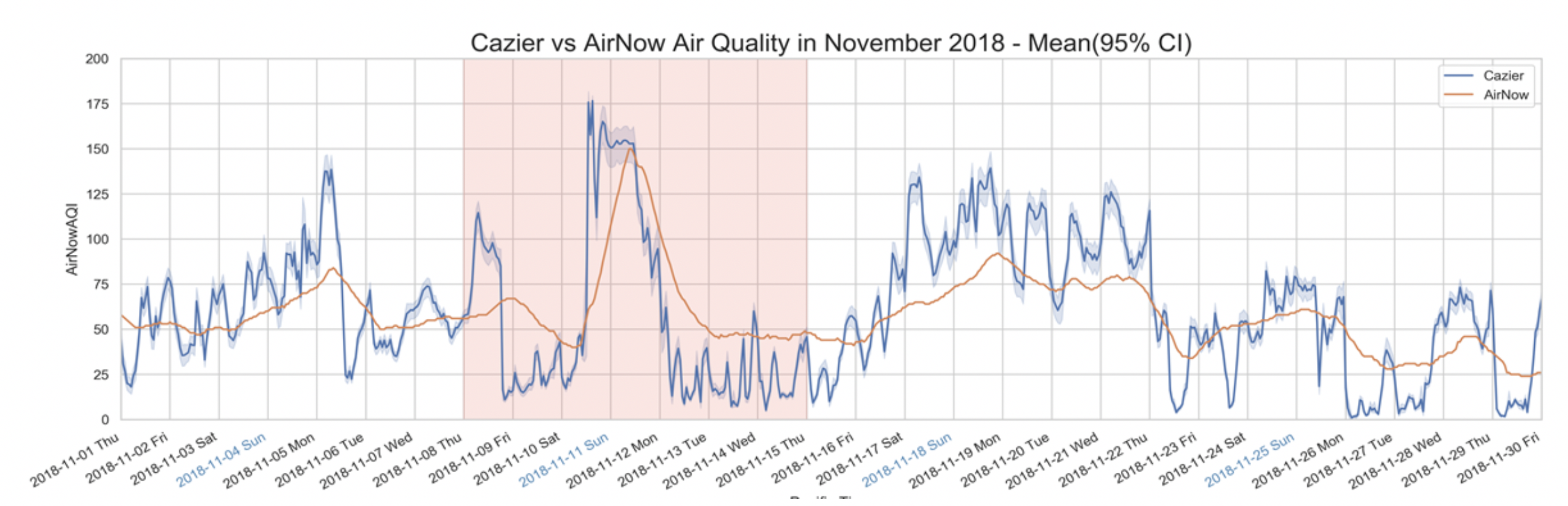 Air quality index as measured by AirNow and the team's PurpleAir sensors