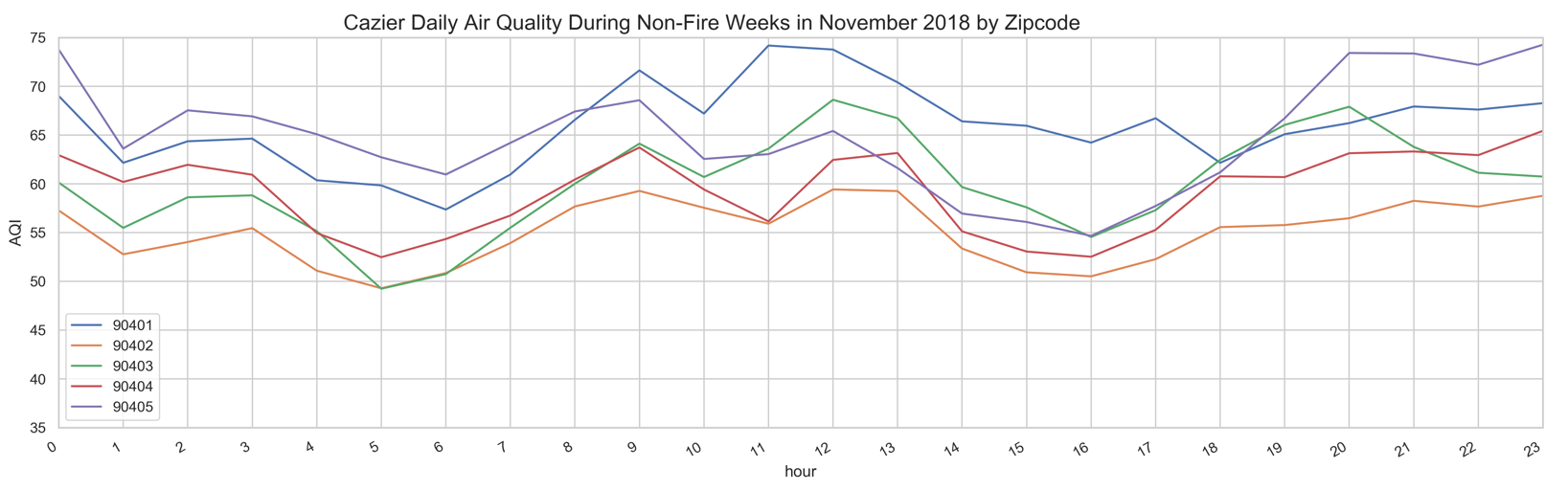 Average hourly air quality on non-fire days, by Santa Monica ZIP code, in November 2018
