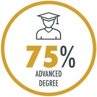 75% of our incoming students have an advanced degree
