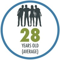 The average age of our incoming students is 28 years old