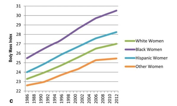 Increase in average BMI nationwide by racial/ethnic group (women)