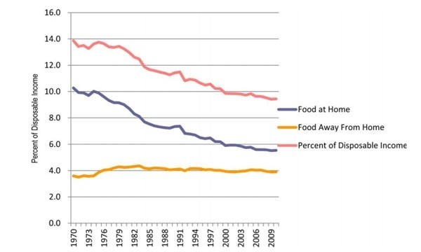 Food expenditures as a percentage of disposable income, total and by type of food