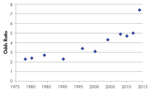 "Figure 3. Odds Ratios Predicting ""Yes"" Side of Issue, Democrats Compared to Republicans: 1978-2014"
