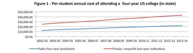 Figure 1 - Per-student annual cost of attending a four-year US college (in-state)