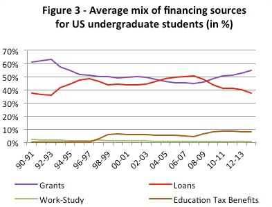 Figure 3 - Average mix of financing sources for US undergraduate students in %