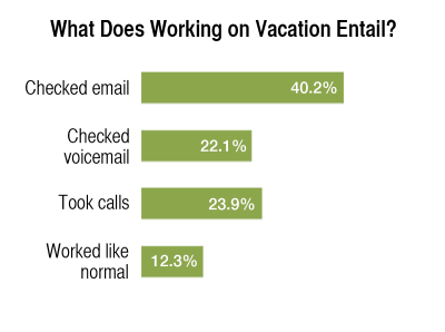 Figure 2: What Does Working on Vacation Entail?