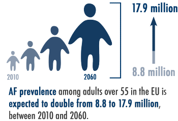 Infographic: AF prevalence among adults over 55 in the EU is expected to double from 8.8 to 17.9 million, between 2010 and 2060