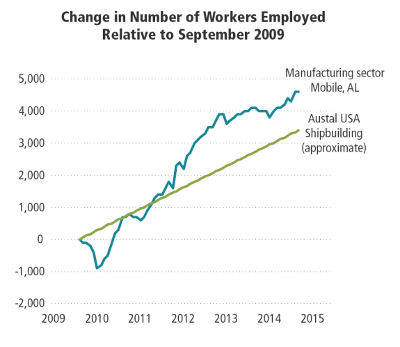 Change in Mobile Manufacturing and Austal USA Employment Relative to September 2009
