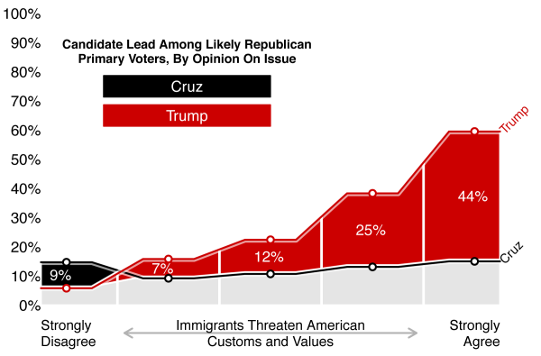 Figure 2: Candidate Lead Among Likely Republican Primary Voters, by Opinion on Immigrants