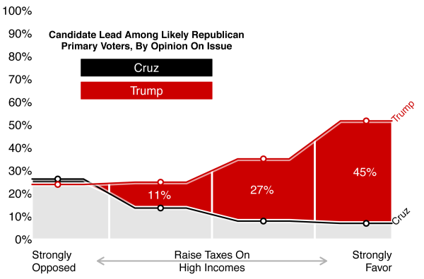 Figure 4: Candidate Lead Among Likely Republican Primary Voters, by Opinion on Raising Taxes on High Incomes