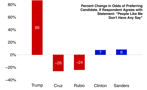 "Figure 6: Percent Change in Odds of Preferring Candidate, if Respondent Agrees with the Statement, ""People Like Me Don't Have Any Say"""