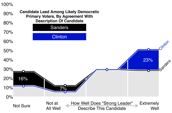 Figure 8: Candidate Lead Among Likely Democratic Primary Voters, by Agreement with Description of Candidate