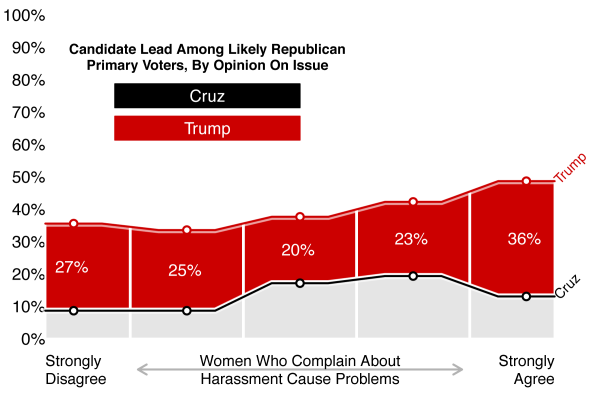 Figure 3: Candidate Lead Among Likely Republican Primary Voters, by Opinion on Harassment Complaints