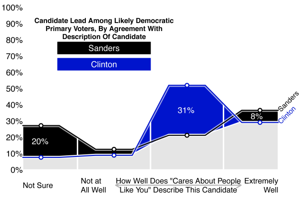 Figure 7: Candidate Lead Among Likely Democratic Primary Voters, by Agreement with Description of Candidate
