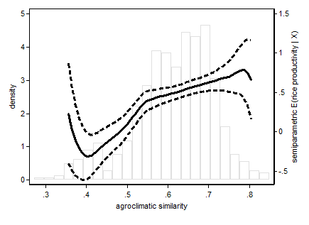 Nonlinear Relationship Between Village-Level Agroclimatic Similarity and Rice Productivity