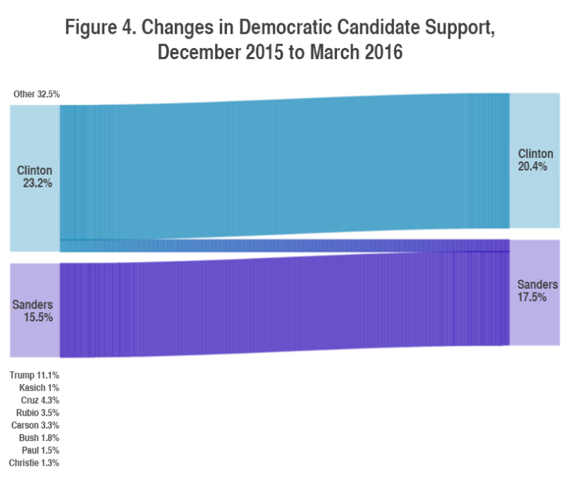 Figure 4. Changes in Democratic Candidate Support, December 2015 to March 2016
