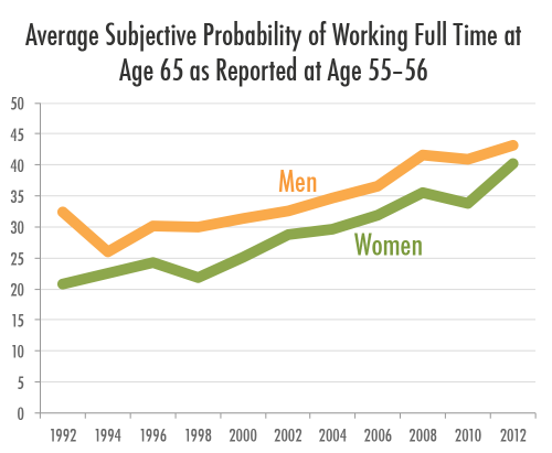 Average Subjective Probability of Working Full Time at Age 65 as Reported at Age 55–56