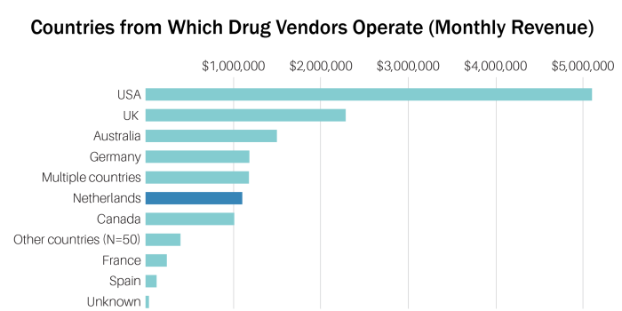 Countries from which drug vendors operate