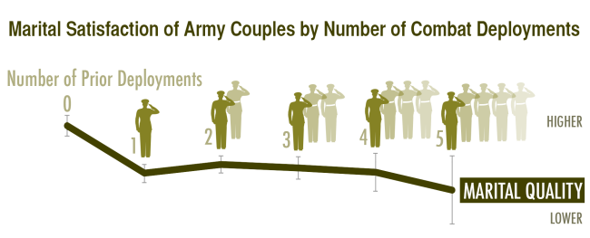 Marital Satisfaction of Army Couples by Number of Combat Deployments