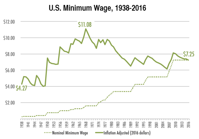 U.S. Minimum Wage, 1938-2016