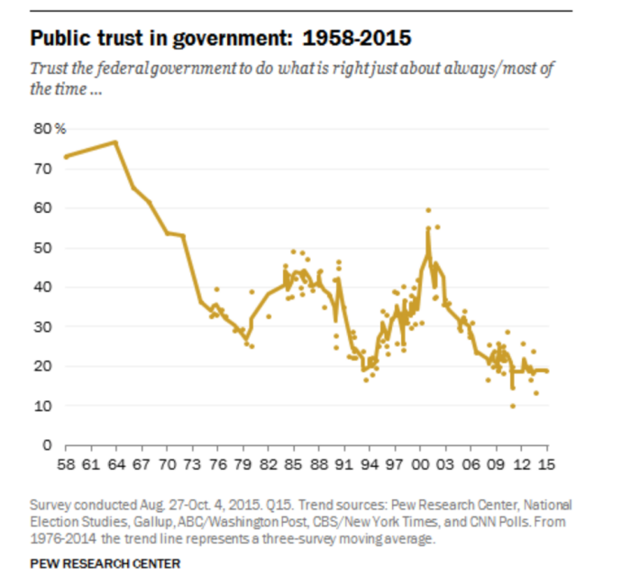Chart showing decline in public trust in government 1958-2015