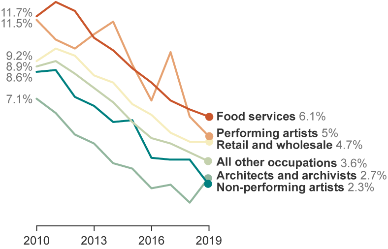 Line graph showing unemplyoment rates for the arts and cultural workers