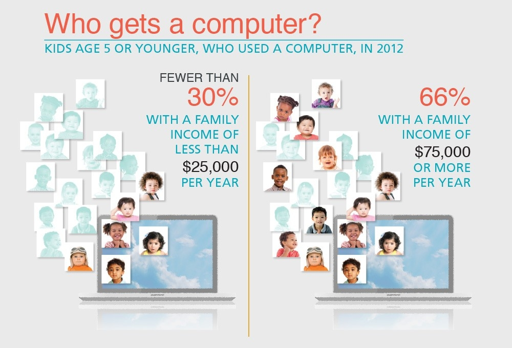 Infographic: Who gets a computer?