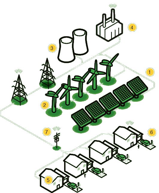Elements of a smart grid system