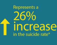 The Suicide rate increased 26% from 1999 to 2015