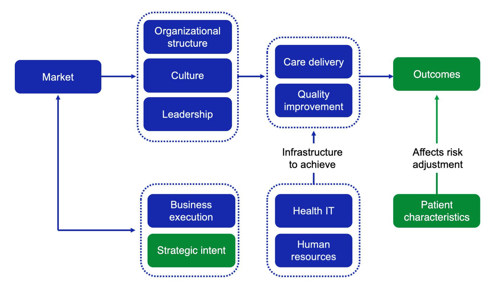 How Do Domains Affect Health System Outcomes?