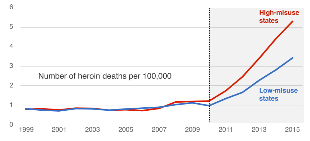 States with the highest initial rates of OxyContin misuse experienced the largest increases in heroin deaths
