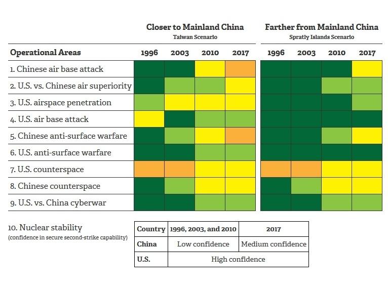 An Interactive Look at the U S -China Military Scorecard | RAND