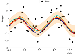 An example of Gaussian Process Regression (prediction) compared with other regression models, graph by Shiyu Ji/CC BY-SA 4.0