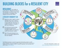 Cover: Building Blocks for a Resilient City