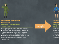 Snippet of IG-124, Translating Veterans' Training into Civilian Job Skills, infographic by RAND Corporation