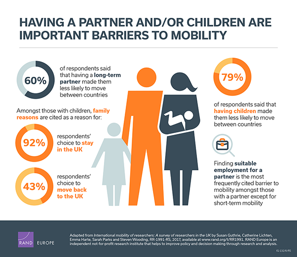 Having a partner and/or children are important barriers to mobility