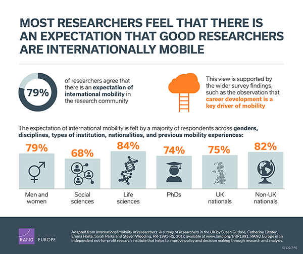 Most researchers feel that there is an expectation that good researchers are internationally mobile