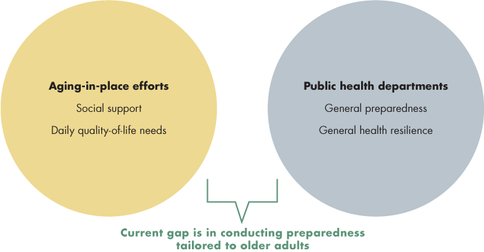 Aging-in-Place Efforts and Public Health Departments Rarely Collaborate to Bolster Preparedness of Older Adults