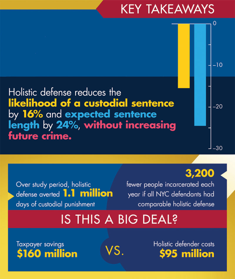 Figure 3. Strengthening Indigent Defense Can Help Address Mass Incarceration Without Compromising Public Safety