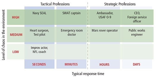 Tactical and Strategic Professions compared in terms of Level of chaos in the environment and typical response time.