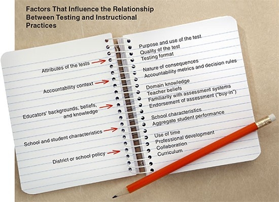 Factors That Influence the Relationship Between Testing and Instructional Practices