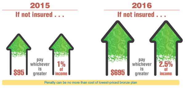 Costs of not being insured in 2015 and 2016
